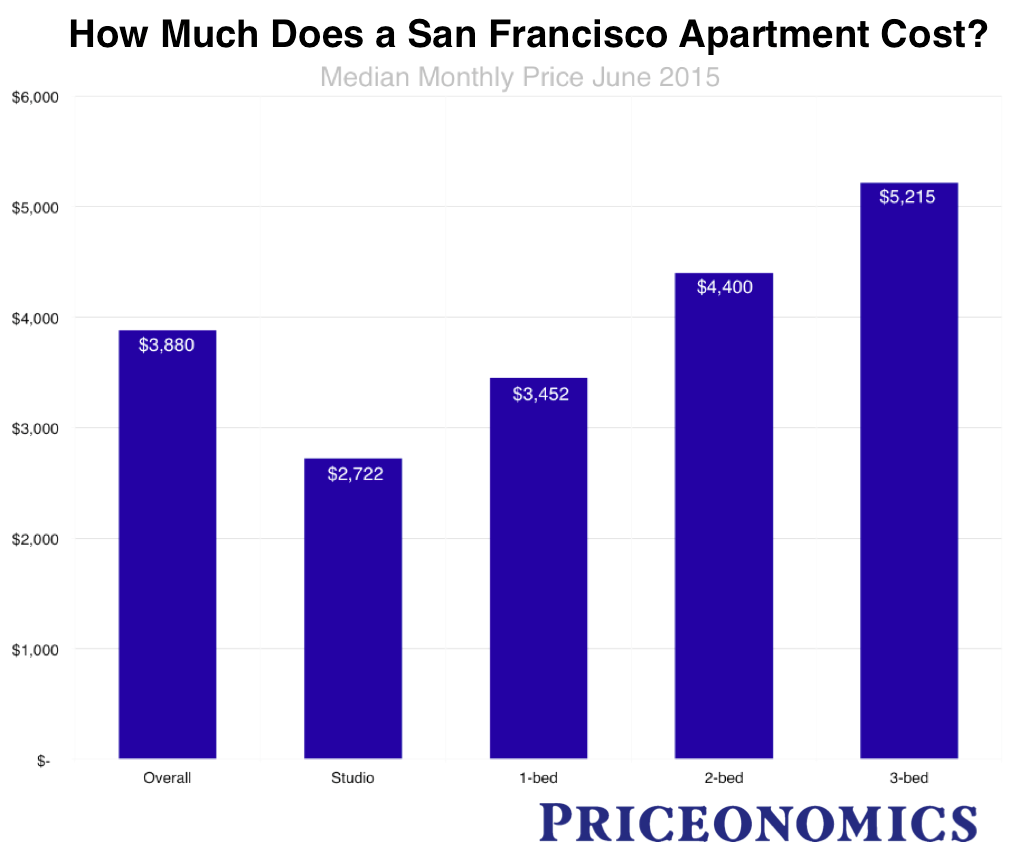 The san francisco rent explosion part iii How much is a one bedroom apartment in san francisco