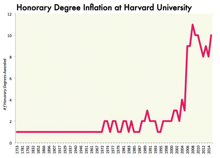 Image result for Zachary Crockett, Priceonomics; data via Harvard University
