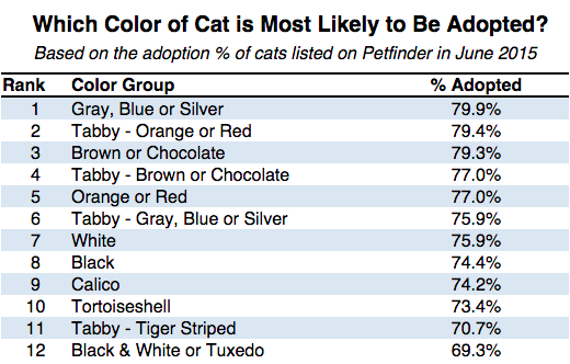 Least Likely Adopted Cat Age