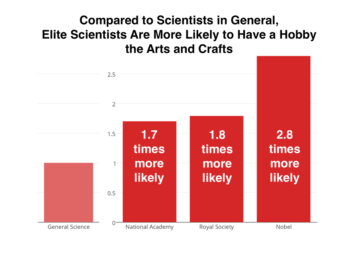 the correlation between arts and crafts and a nobel prize