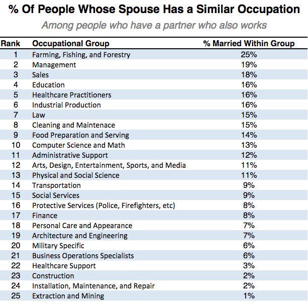Professions With The Highest Divorce Rate