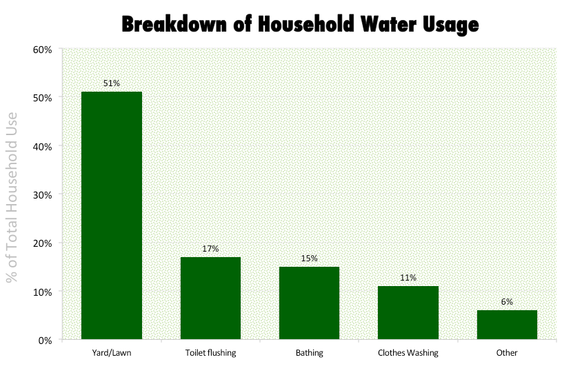 how many gallons of water does a washing machine use