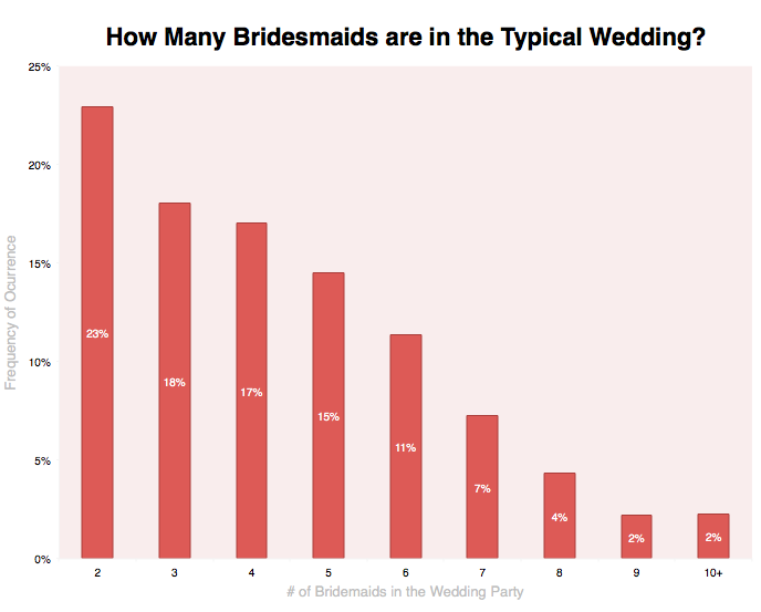 The Median Size Of A Bridal Party Is 4 Bridesmaids We Should Point Out That Our Data Set Only Includes Parties Which Defined As At Least 2