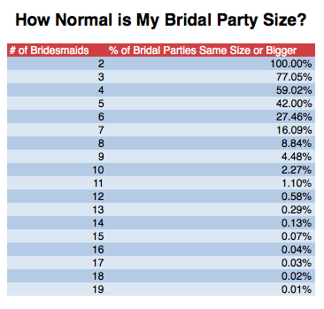 Note Bridal Party Defined As Two Or More Bridesmaids