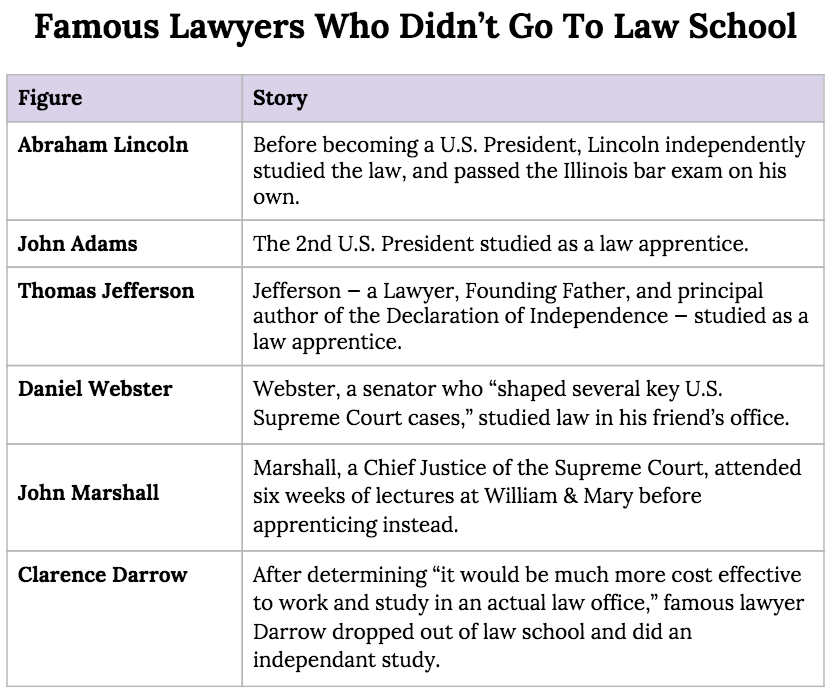 How To Be A Lawyer Without Going To Law School