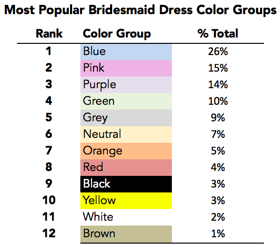 Based On The Percentage Of Total Bridesmaid Dress Purchases On Weddington  Way Between 2013 And 2015