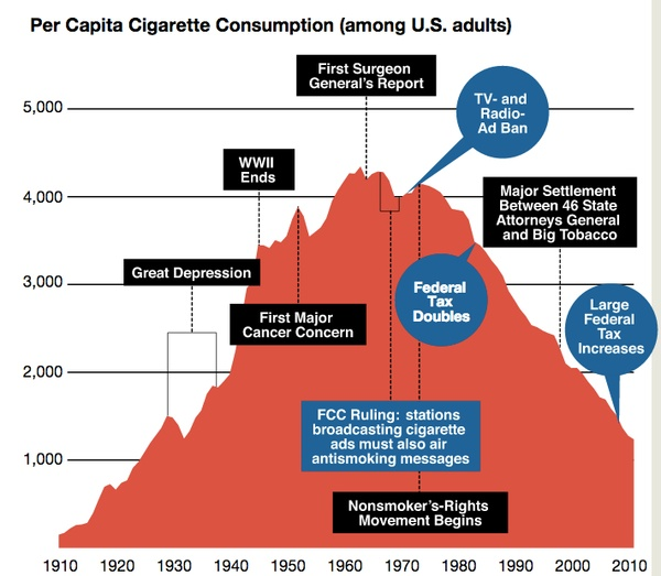 smokers and the tax Tax, price, and cigarette smoking: evidence from the tobacco documents and implications for tobacco company marketing strategies tob control 200211 suppl 1:i62–72 mather cd, loncar d projections of global mortality and burden of disease from 2002 to 2030.