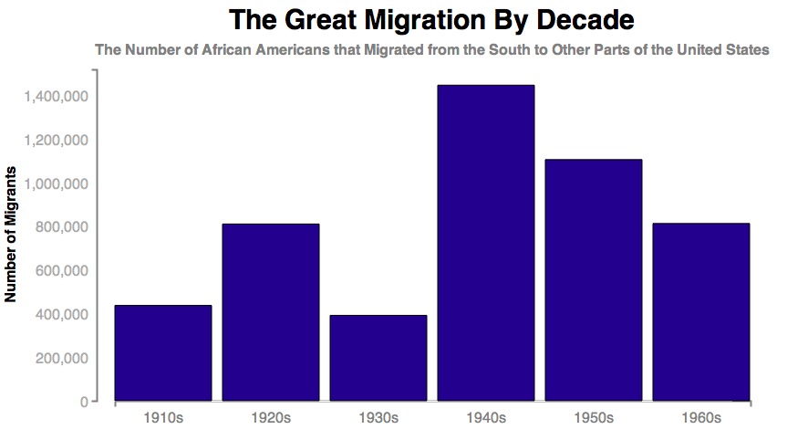 The Great Migration: The African American Exodus fr The South