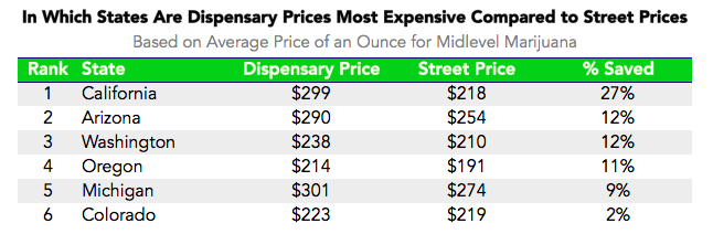 Is It Cheaper to Buy Weed on the Street or at a Dispensary?