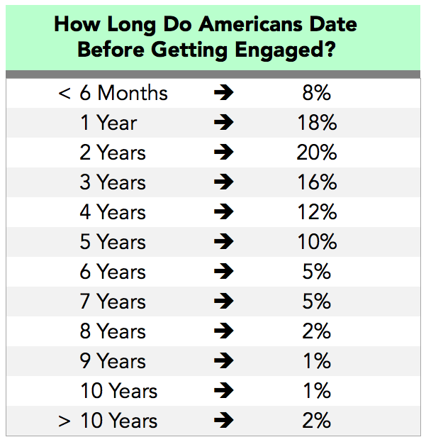 average time of dating before marriage What is the average length of time people in their mid 20s date before getting engaged (if they do.