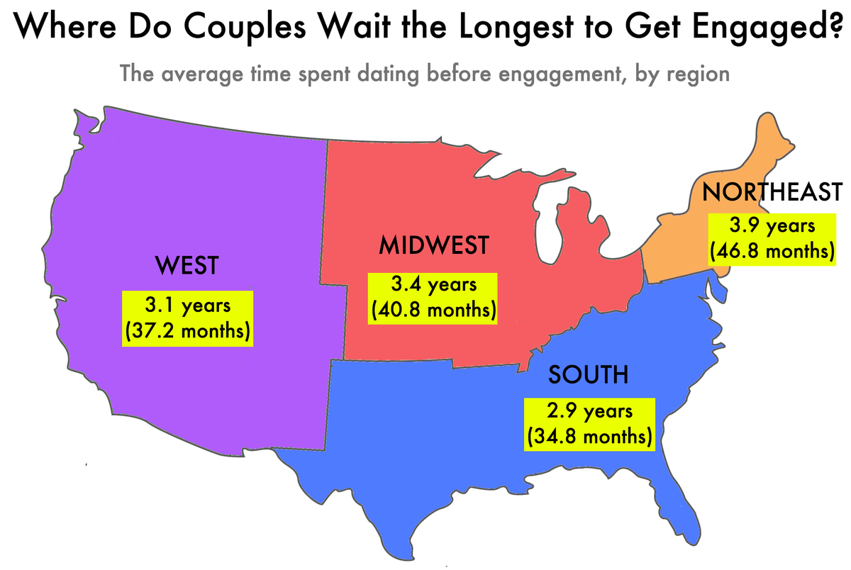average amount of time spent dating before marriage Looking at marriage and divorce statistics can give health statistics and the us census bureau have spent a lot of time to cohabit before marriage.