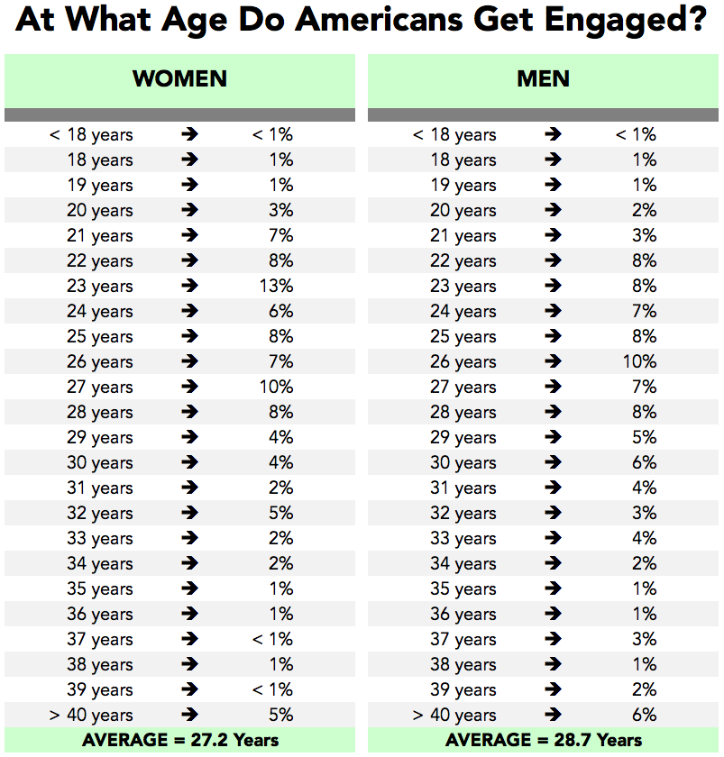 Time Marriage Before Dating Us Average