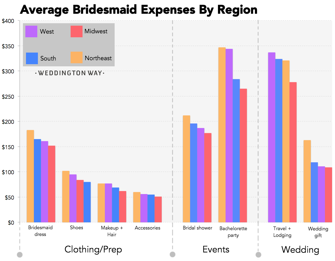How much does it cost to be a bridesmaid ombrellifo Image collections