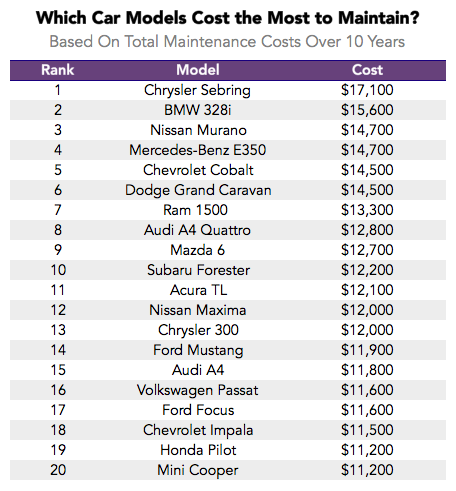 Average Car Repair Costs Uk