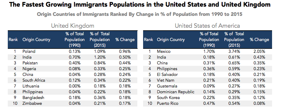 Which Countries Have The Most Immigrants - Top 100 richest countries in the world 2015