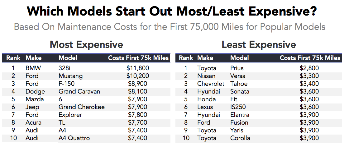 Which Cars Cost The Most And Least To Maintain As They