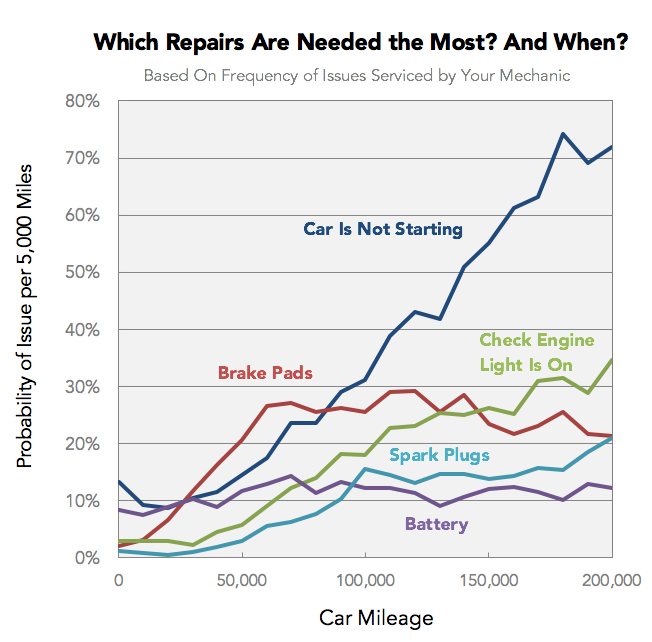 Which Cars Cost the Most (and Least) to Maintain As They Get Old?