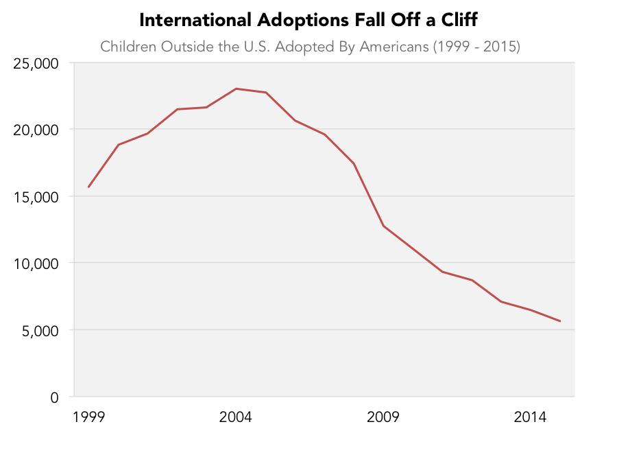 Gay couples adoption statistics 7