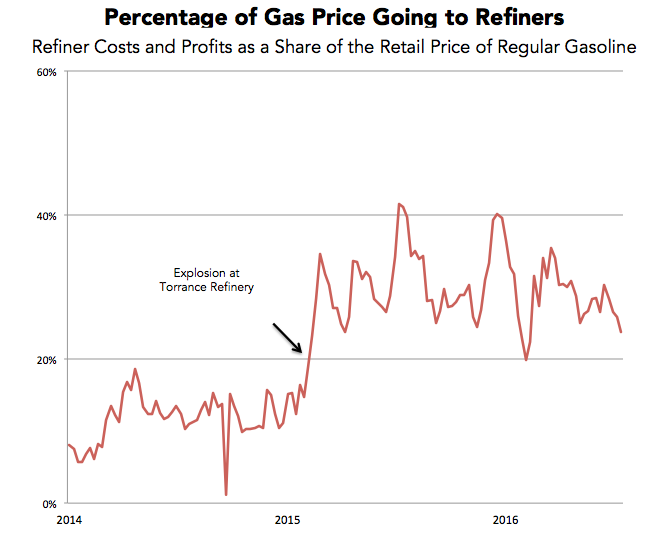 The Mystery Of California U0026 39 S High Gas Prices