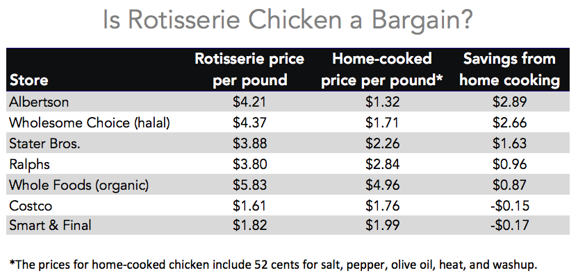 Are Rotisserie Chickens a Bargain?
