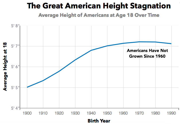 Average height of american people