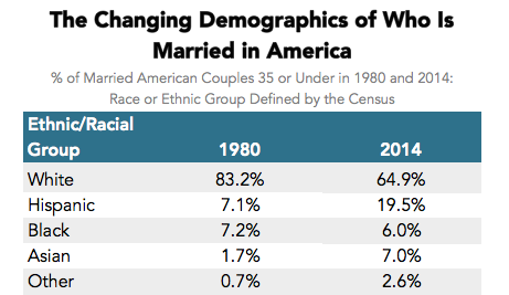 Census and interracial relationships