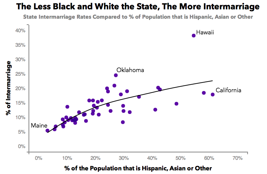 Interracial dating on the rise in chicago