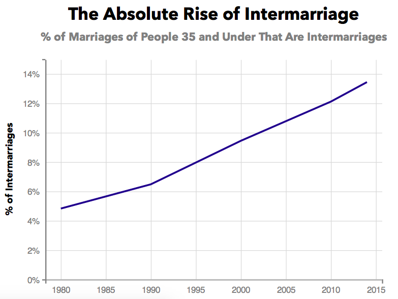 stats on interracial marriages in the us