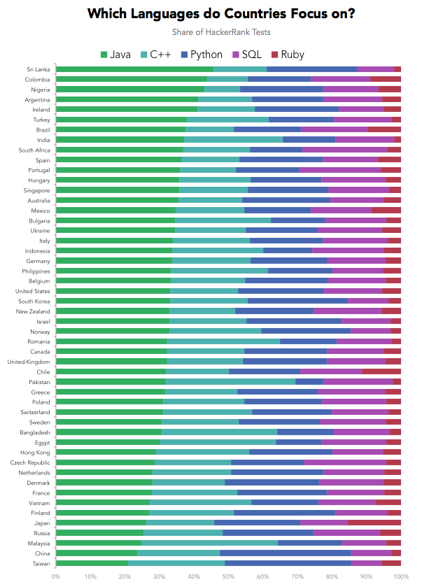 Which Country Would Win in the Programming Olympics?