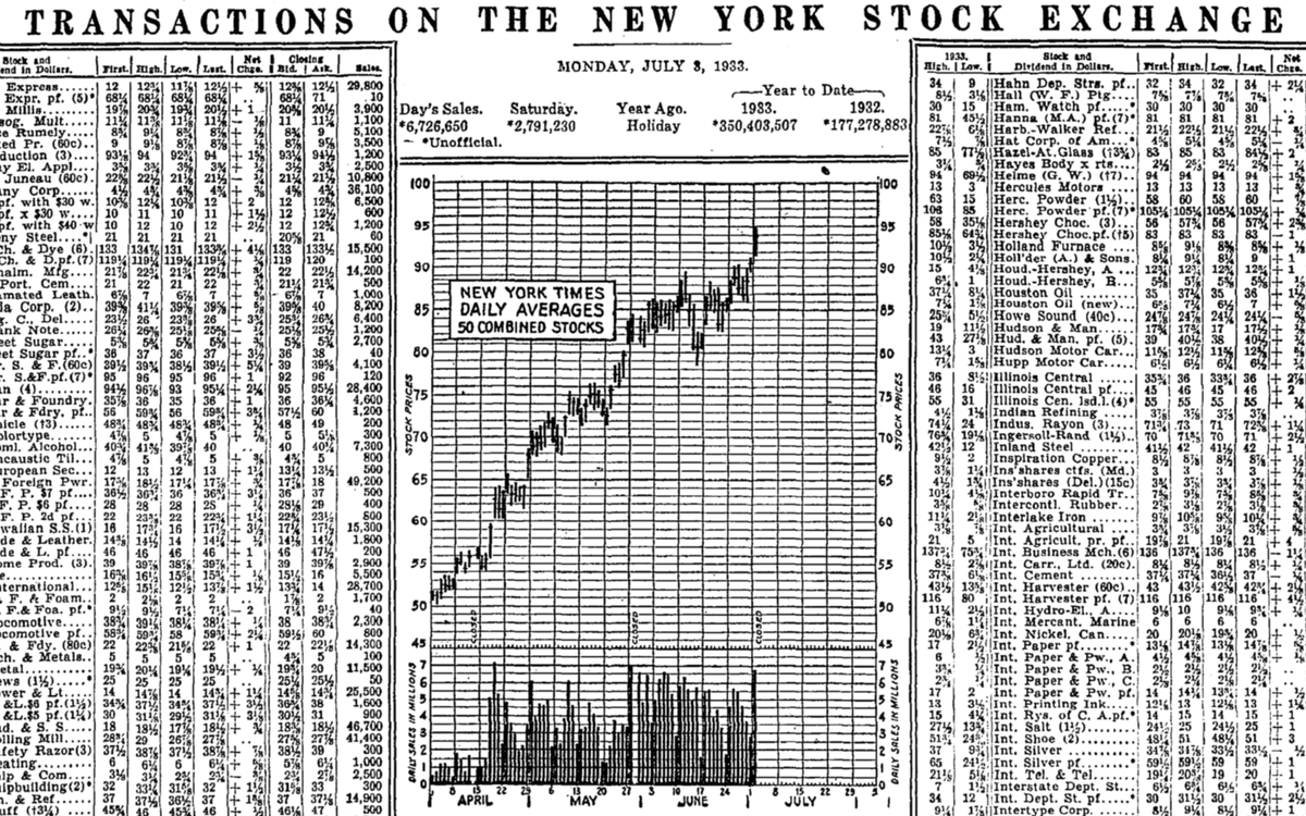 When did charts become popular the first stock market line chart published in the new york times was in 1933 nvjuhfo Gallery