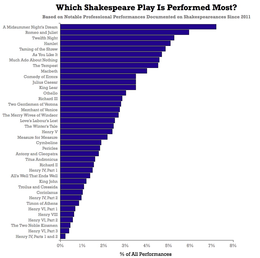 name three plays shakespeare wrote