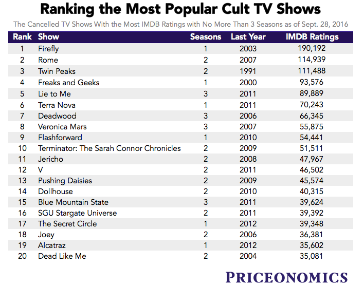 Ranking the Most Beloved TV Shows That Got Canceled