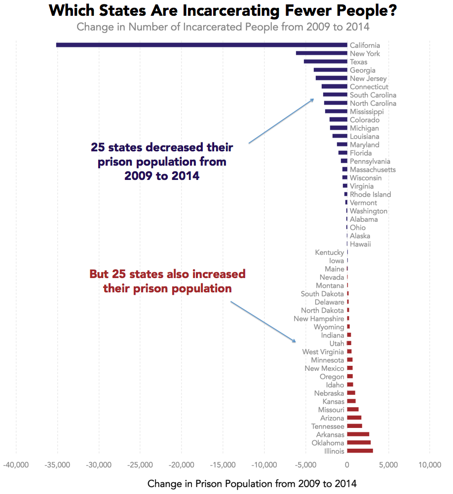 Colorado Has Reduced Its Prison Population But At What