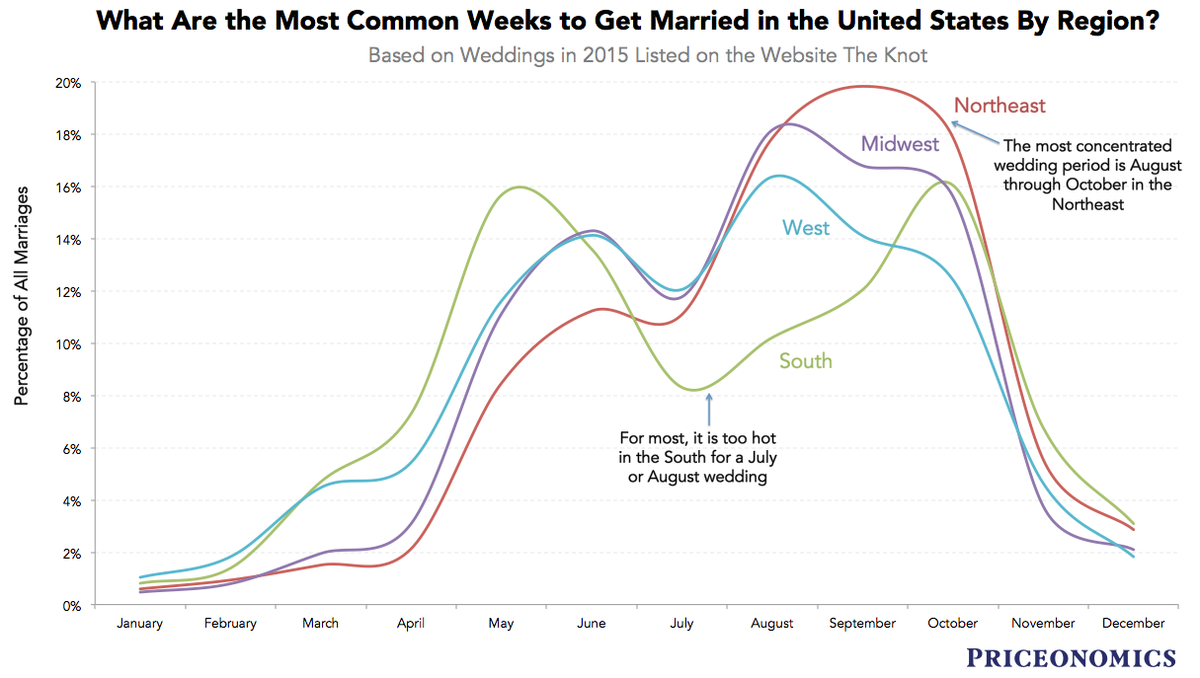 what s the most popular time of year to get married