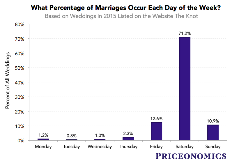 What's the Most Popular Time of Year to Get Married?