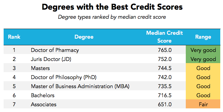 Which Degrees Produce The Most And Least Financially Responsible