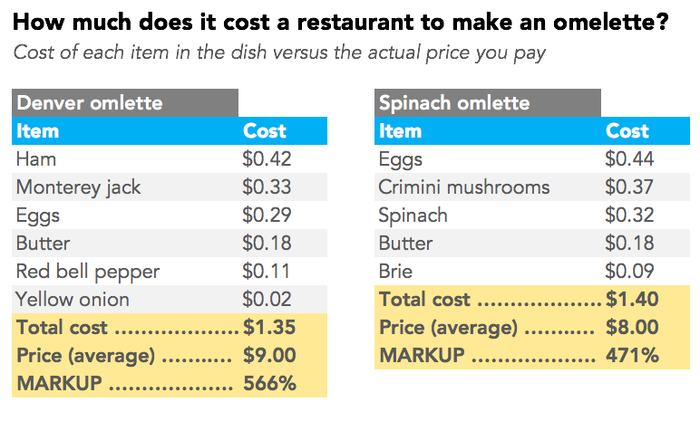 How Much Do The Ingredients Cost In Your Favorite Foods?