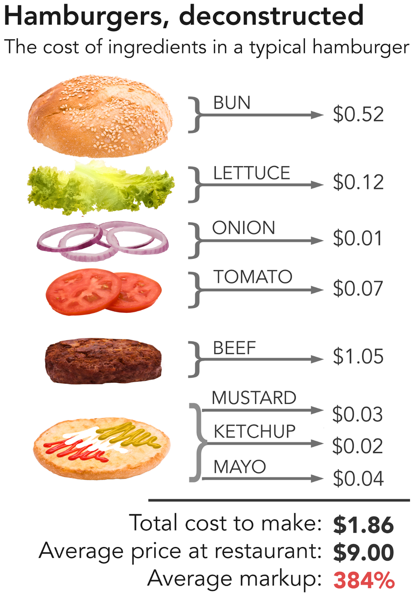 The Real Cost Of Fast Food