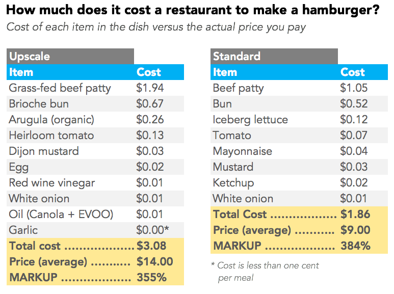 How To Lower Food Cost In A Restaurant