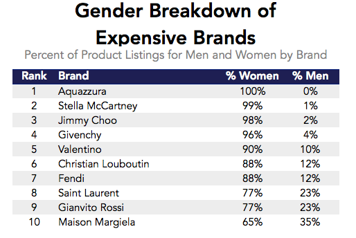 267264a510 How much does each brand focus on women's shoes, versus men's shoes?  uncaptioned Data source: Datafiniti