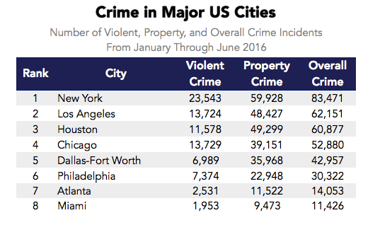 among these markets new york city has the greatest number of total crimes followed by los angeles and houston looking at the sub categories