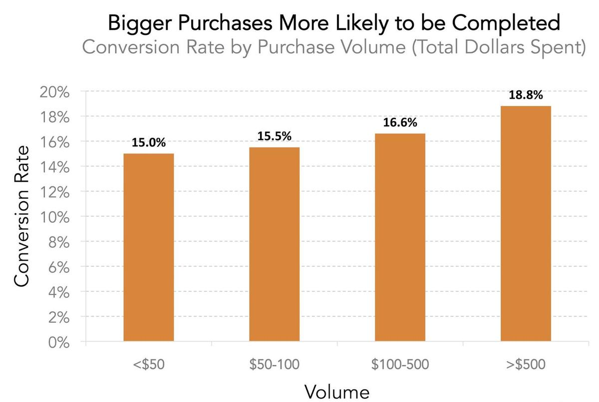 To Explore This Data Was Grouped By The Total Dollar Amount Of User S Purchase And Calculated Average Conversion Rates For Each Bin