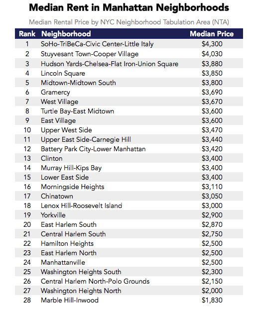 Rent Prices In New York: Is There A Relationship Between Coffee Shops And High Rent?