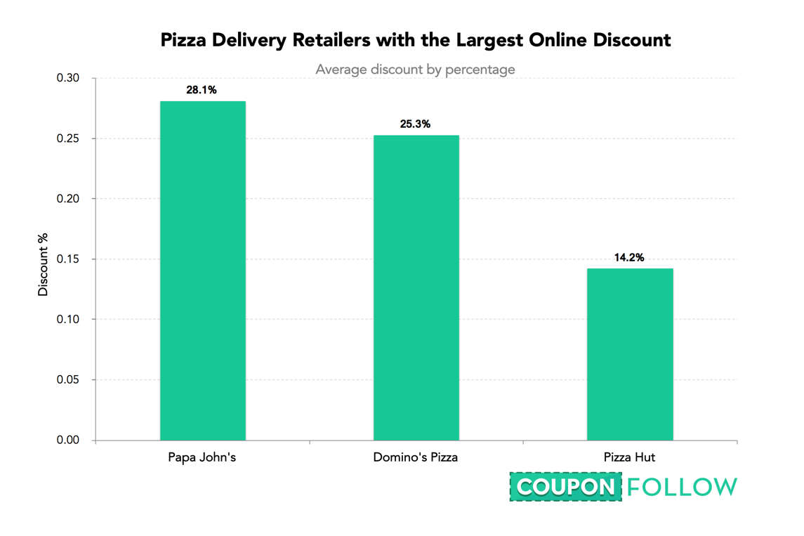 The Coupon Code Index: Which Sites Discount the Most?