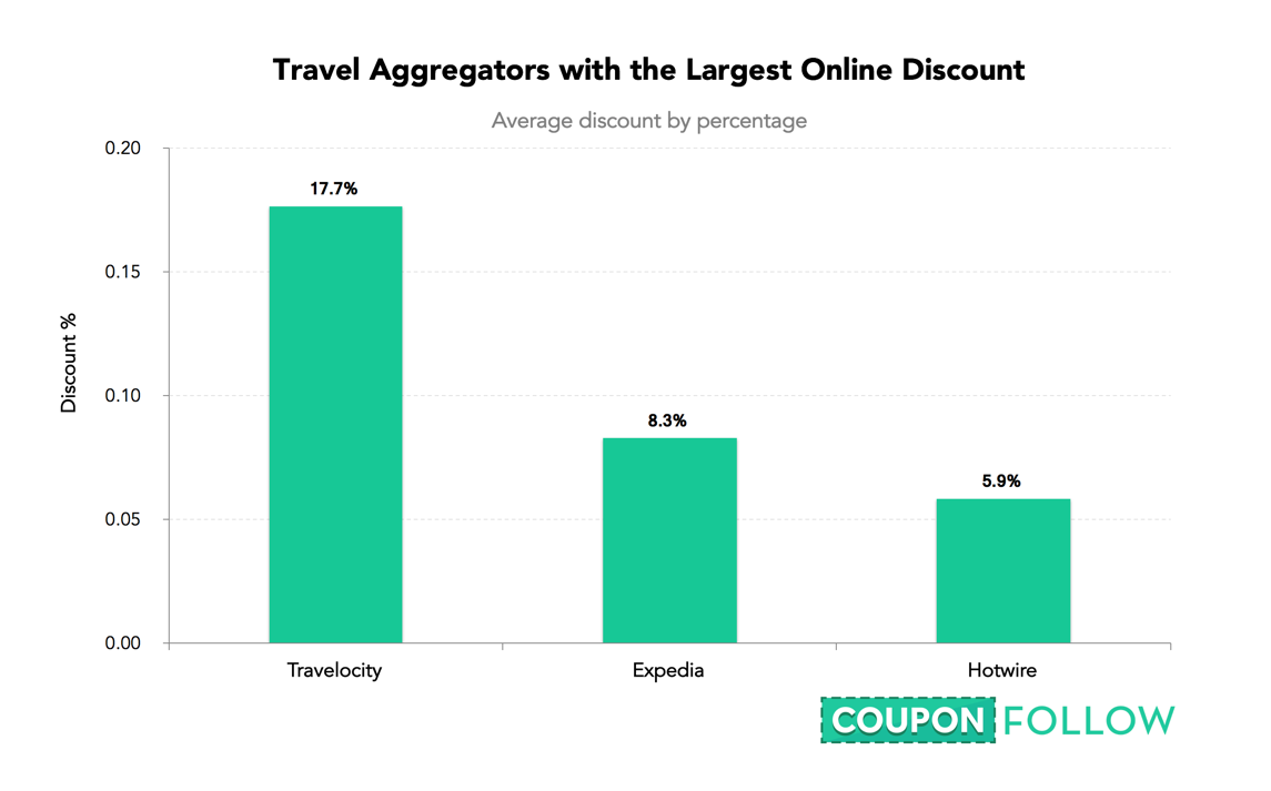 The coupon code index which sites discount the most while expedia and hotwire appear to shy away from discounting travelocity offers coupons that can save consumers an fandeluxe Image collections
