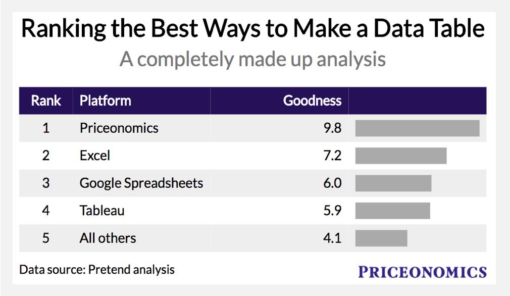 https://pix-media.priceonomics-media.com/blog/1330/Screenshot2018-02-0809.36.41.png