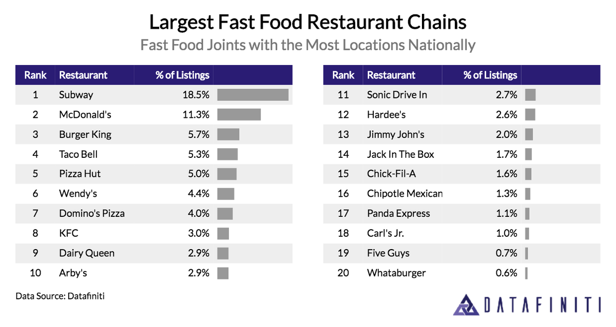 Ranking the places with the most and least fast food in america - Top 10 cuisines of the world ...