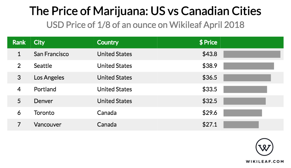 Here s how much marijuana costs in the united states vs canada