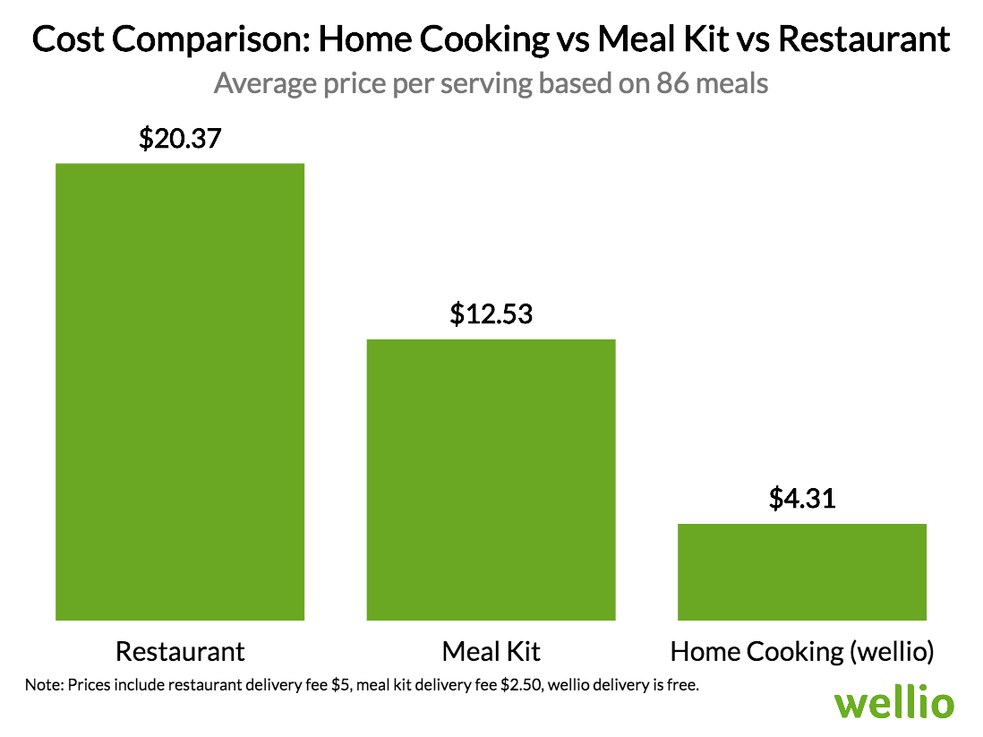 How Much Money Do You Save by Cooking at Home?