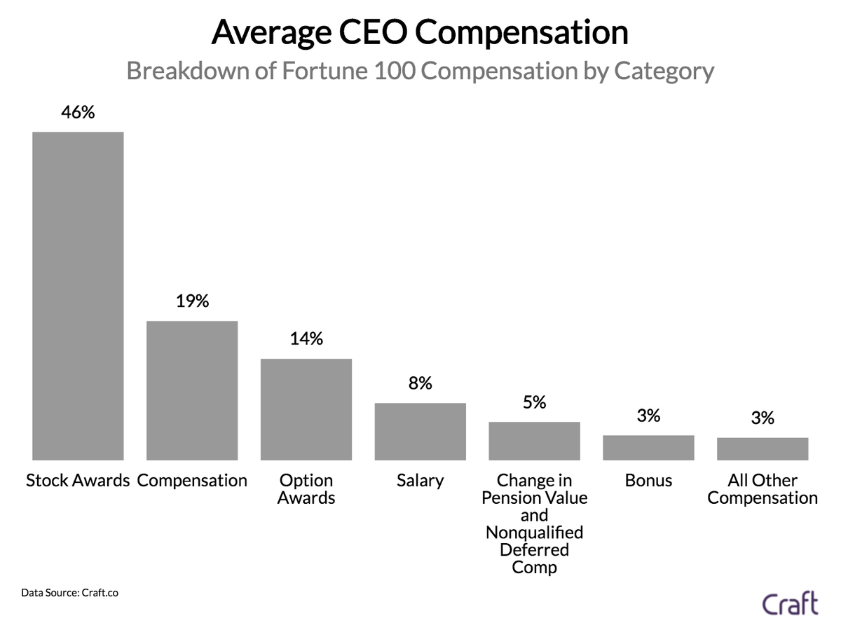 How Much Do Ceos Of Fortune 100 Companies Make